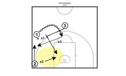 Aprovechamiento de las ventajas generadas en el 3×3, y lectura de juego por conceptos