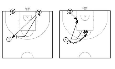Ejercicio 2×0 bloqueo directo y continuación. Baloncesto