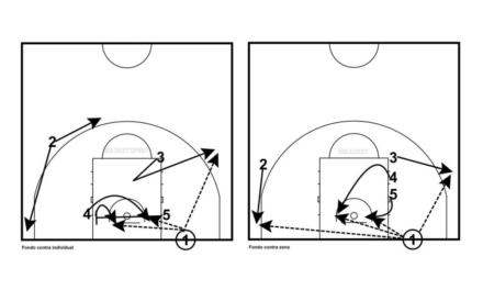 Saques de banda y fondo (II). Ataca defensas zonales e individuales